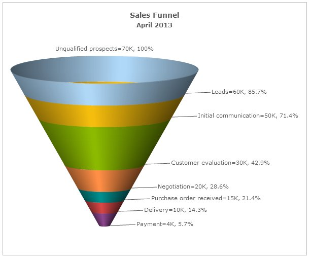 5 free funnel chart tools butler analytics online funnel chart building tool ccuart Image collections