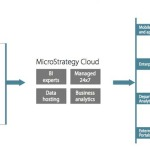 microstrategy_cloudw